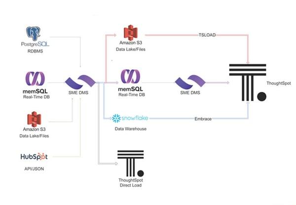SME-Data-Movement-Services