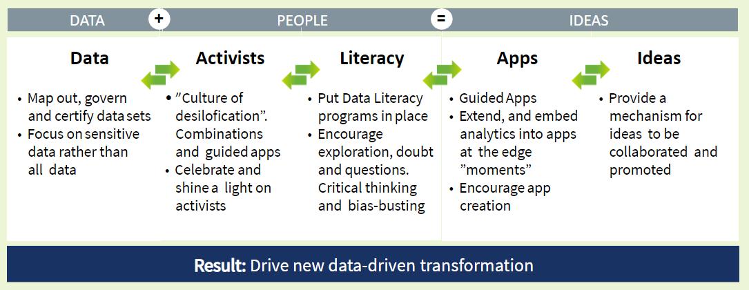 data culture graphic