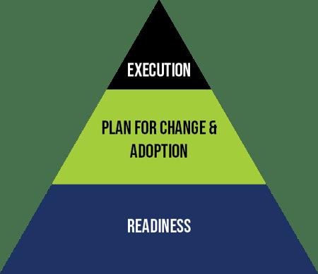roadmap pyramid-1